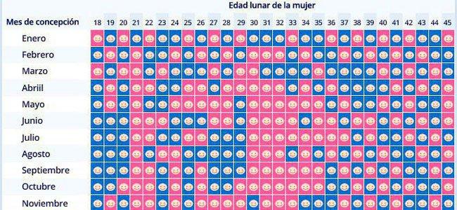 Calendario Chino De Embarazo 2016.Guiainfantil Com On Twitter Nino O Nina Conoces La