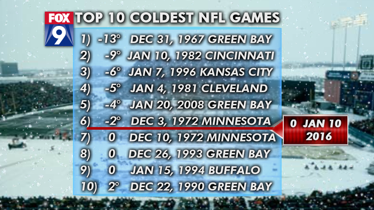Here is the top 10 coldest NFL games...the @vikings game this Sunday is almost a lock for this list @myfox9 https://t.co/othqGcbwbE