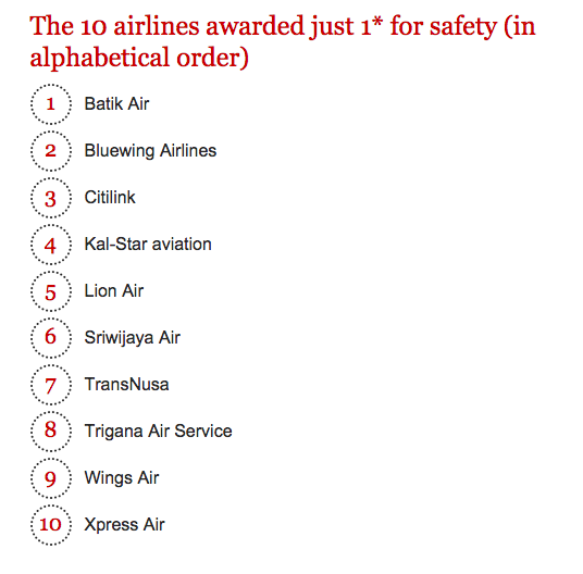 The least safe airlines are from Indonesia, Nepal and Suriname https://t.co/3Tcmbcs63q https://t.co/NK7tVCxLVL