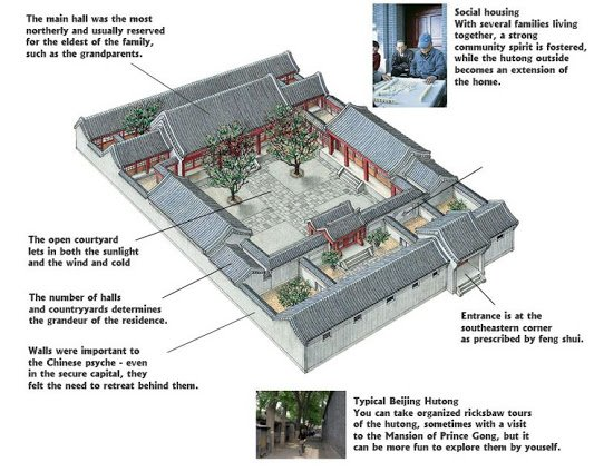All Things Chinese On Twitter Traditional Chinese Courtyard House Layout Https T Co Tvxgjiflkk