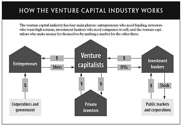 How Venture Capital Works https://t.co/MRACYoaT1U #startup #entrepreneur #venturecapital https://t.co/tqbenAmPXy