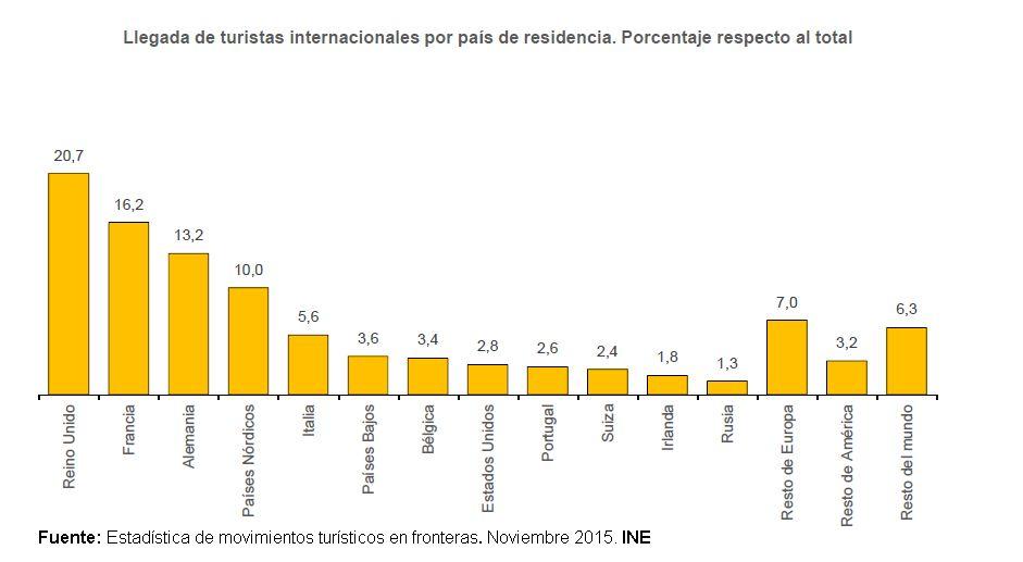 España recibe en noviembre 3,7 millones de turistas internacionales, un 10,7% más que el mismo mes del año anterior https://t.co/8YRHpK9MNG