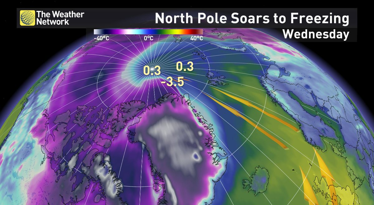 Today temperatures in the North Pole will rise above freezing for the 2nd time since records began!  #northpole https://t.co/MCMEYu5Msr
