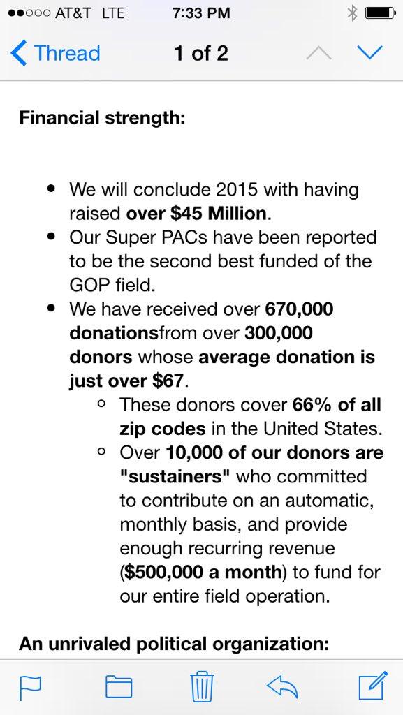. @tedcruz raises nearly $20 million in Q4, up from $12.2Million in Q3.  Big haul by Cruz. https://t.co/2zkDrV3HPV