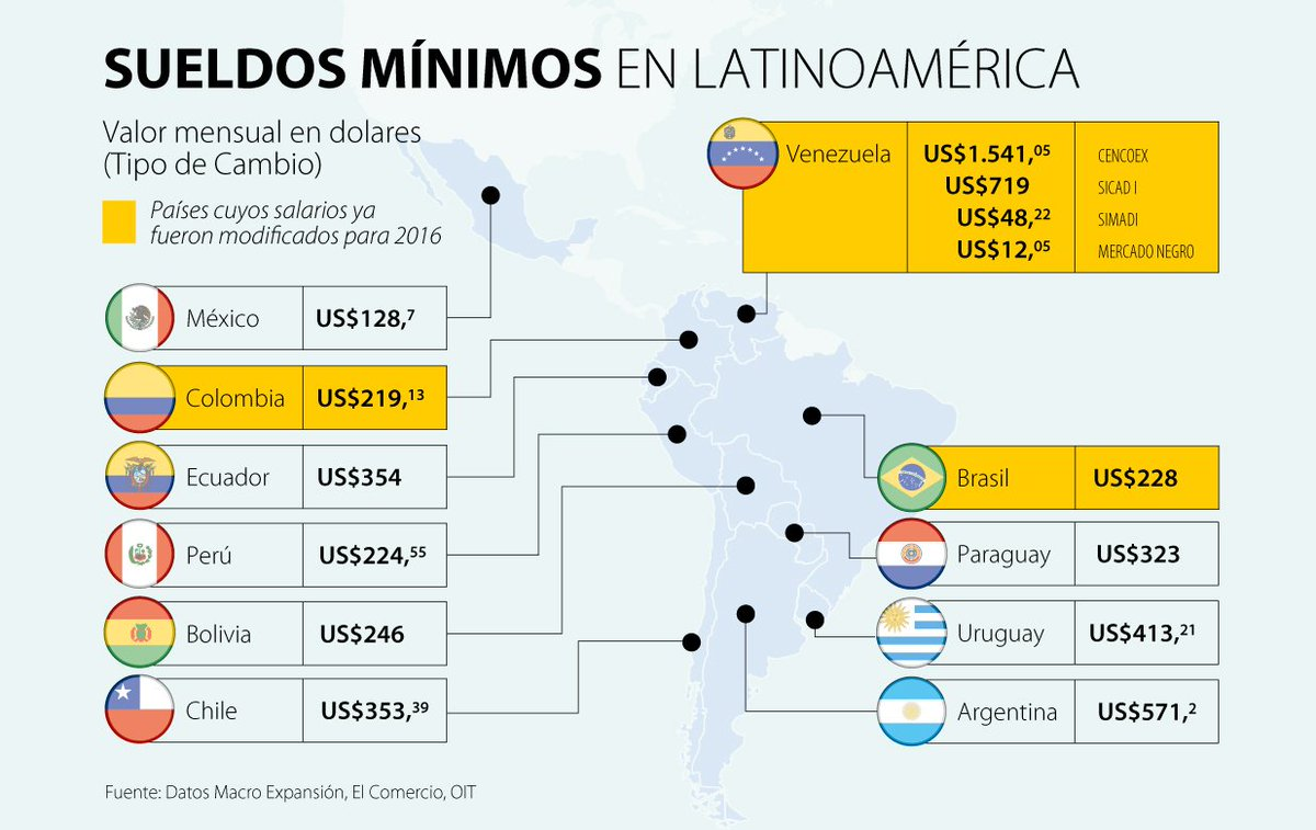 Salario Minimo Colombia 2014.html | Autos Post
