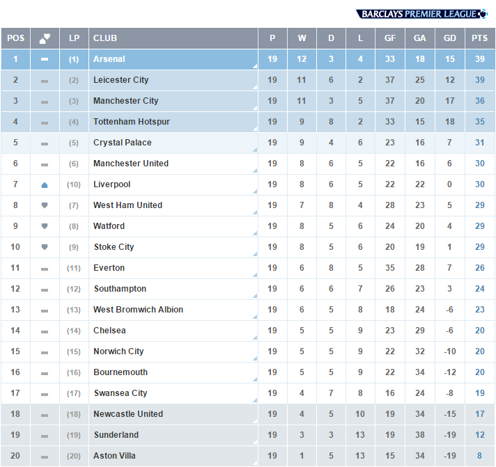 premier league standings - photo #20
