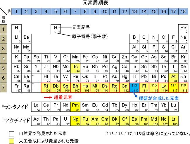 今年中に決まった!日本いやアジア初の快挙!おめでとうございます! 113番元素の命名権獲得 | 理化学研究所 https://t.co/LSE2leQVkx https://t.co/7bRSMSfpRe