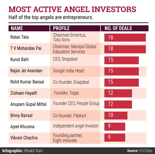 Recap 2015: Meet India's most active angel investors https://t.co/eyeDHnKsLW #Recap2015 https://t.co/9umt3eUvph