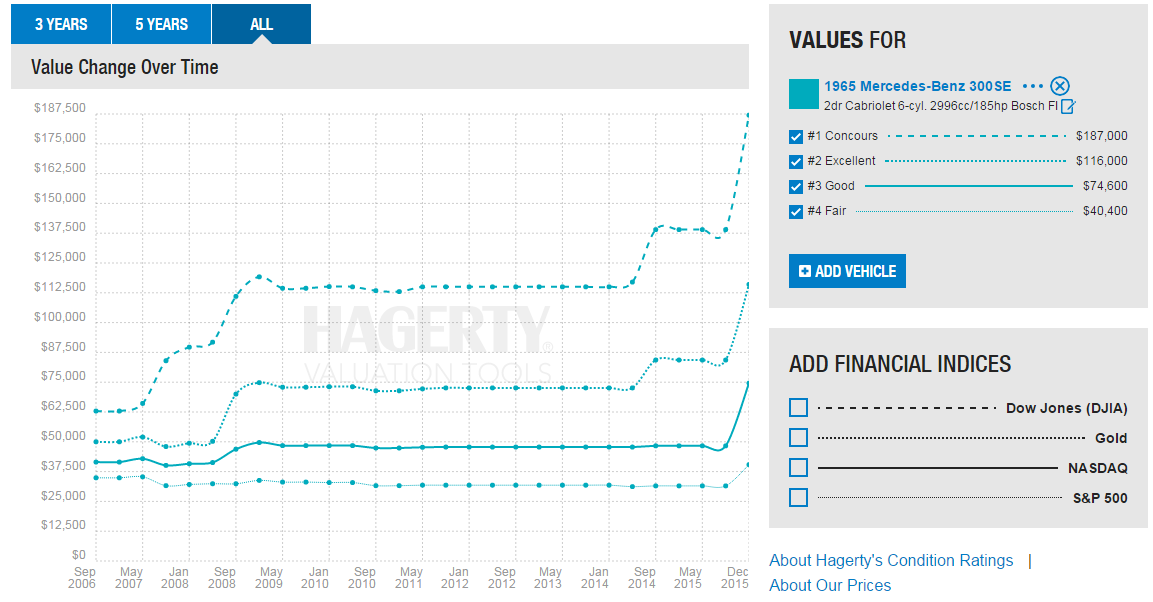 Hagerty Valuation Tool >> Hagerty Insider On Twitter New Prices Published On