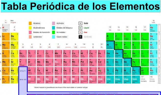 ltima hora on twitter etc confirman en japn el hallazgo del elemento nmero 113 de la tabla peridica httpstcos7uuypcv3e httpstcocdrohnftsw - Tabla Periodica Ultima