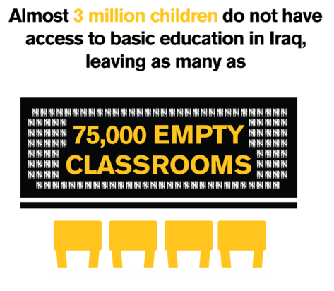 8.2m Iraqis—nearly 25% of Iraq's population—require some form of humanitarian assistance https://t.co/vBZGWw23sk https://t.co/Qcdz0yPzYL