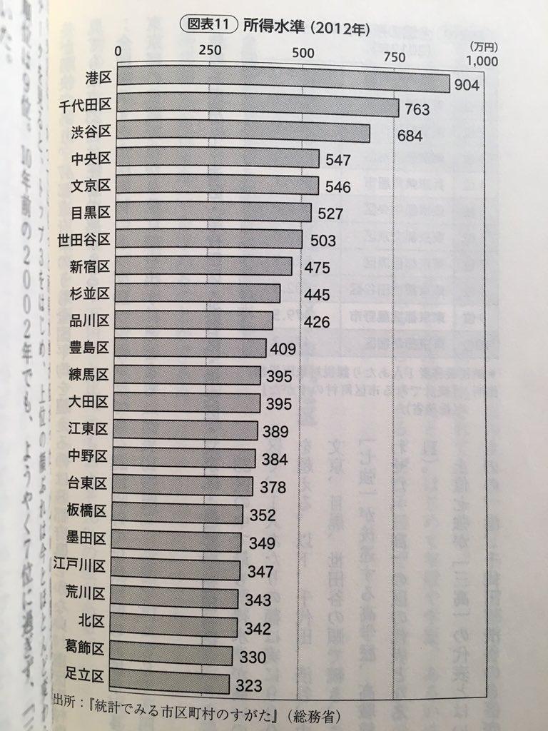 『23区格差』(池田利道)を読みました。納税義務者1人あたりの課税所得は1位の港区が904万円。最下位の足立区は323万円。さらに直近15年で都心3区は+22.4%、300万円台の下位12区は-10.1%とその差は年々広がる傾向に。