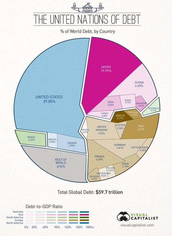 World debt, by country.  (Via Visual Capitalist)