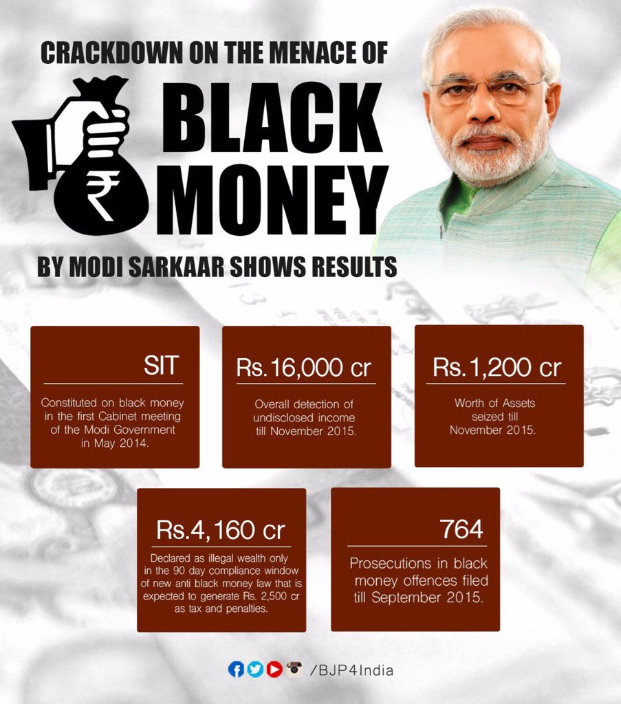 essay on black money Free 750 words essay on black money and its impact for school and college students the segment of the economy that falls outside the purview of national government's commercial regulations is called black money and the.