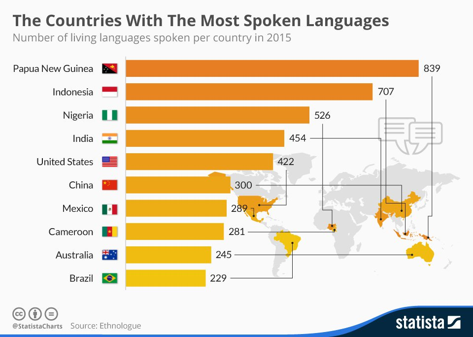 World Economic Forum On Twitter The Countries With The Most - List of most spoken languages