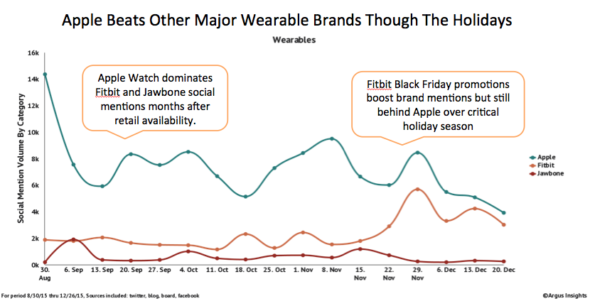 The Apple Watch outpaced other wearables--including Fitbit and Jawbone--over the holidays: