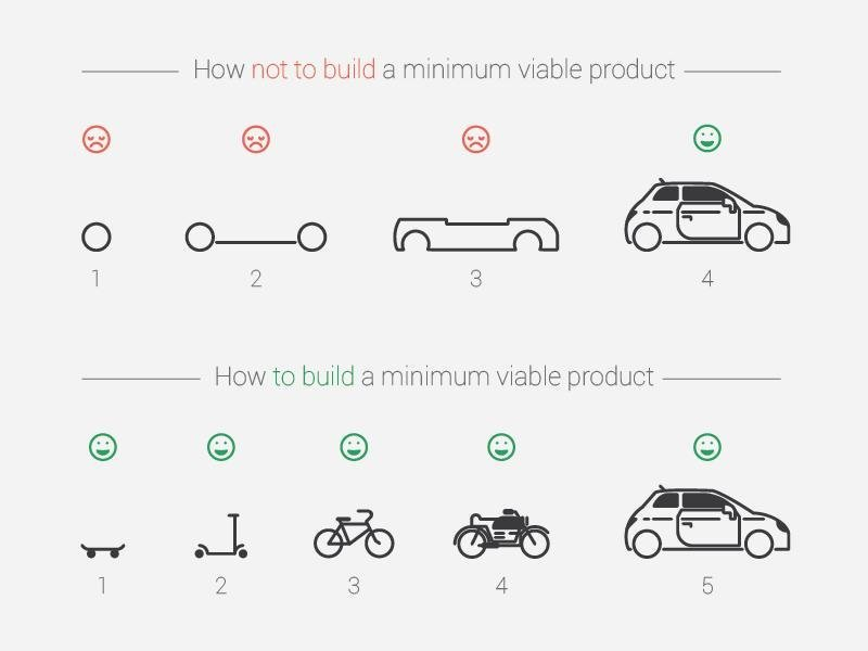 How not to build a minimum viable product h/t @UdiMilo #leanstartup #product #ux https://t.co/tef838sZBS