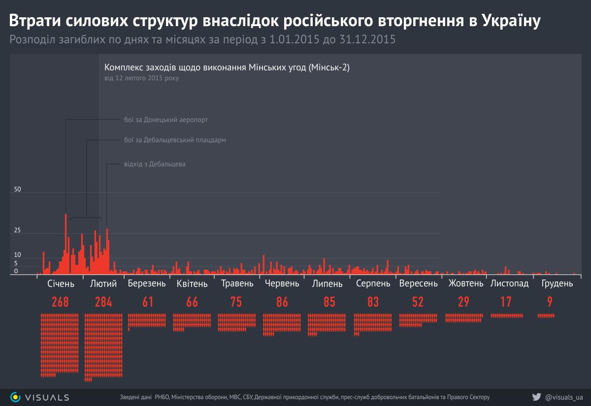 В течение суток боевики совершали вооруженные провокации лишь на Донецком направлении - Цензор.НЕТ 2866