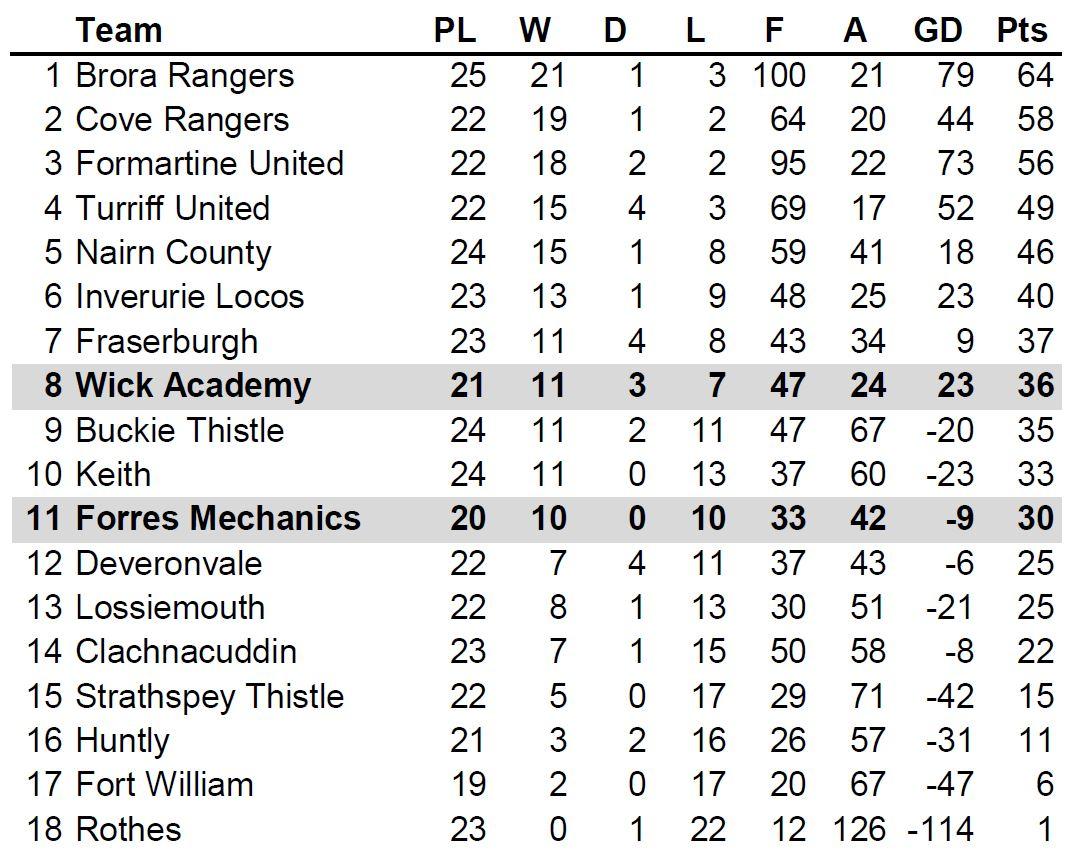 Highland football league table