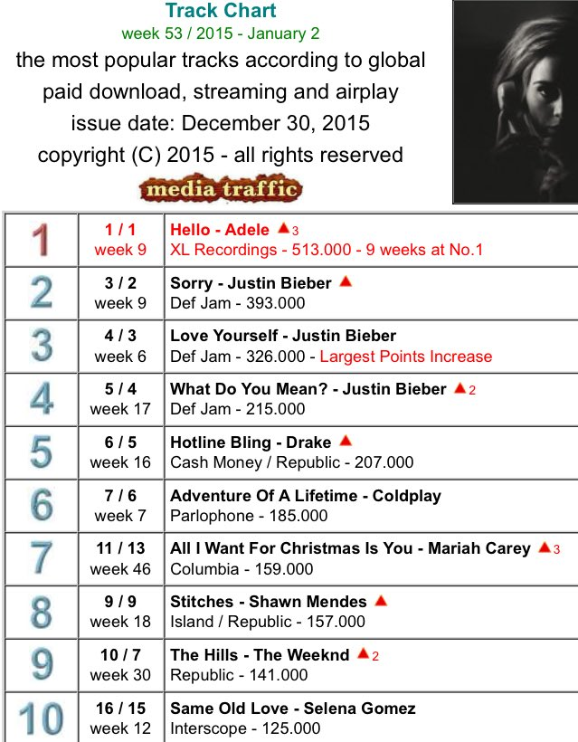 Mariah's Christmas Music: Charts, Airplay, Sales Info  - Page 4 CXzfgznWEAAY-Y0