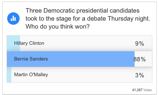 CNN poll of 41,287 respondents claims @BernieSanders won with 88% votes vs. HRC at 9% and O'Malley at 3% #DemDebate https://t.co/0kS7nSe3Nf