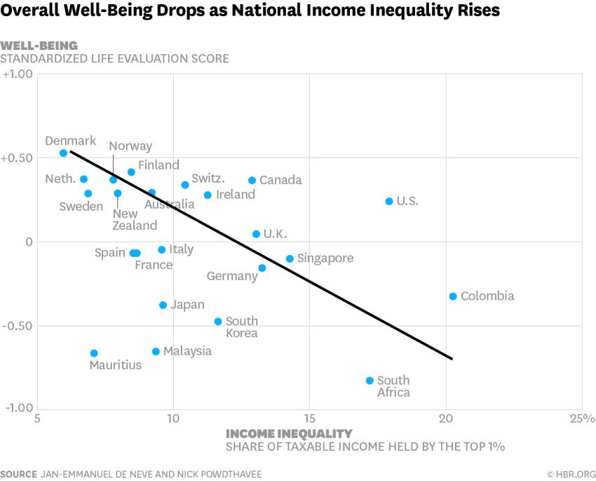 effect of income inequality in lives The effects of income inequality on political participation: a contextual analysis i would extend this argument to the effects of income inequality on efficacy.