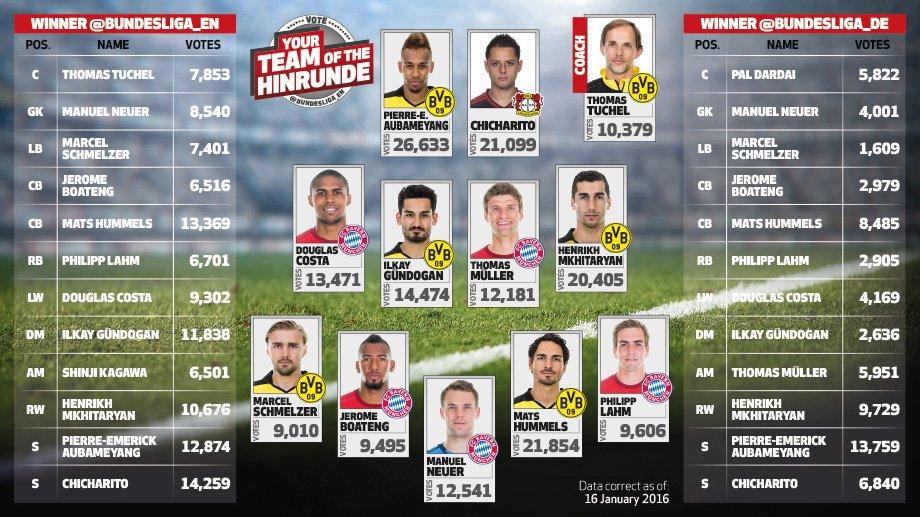 Chicharito Hernández en el once ideal de la Bundesliga