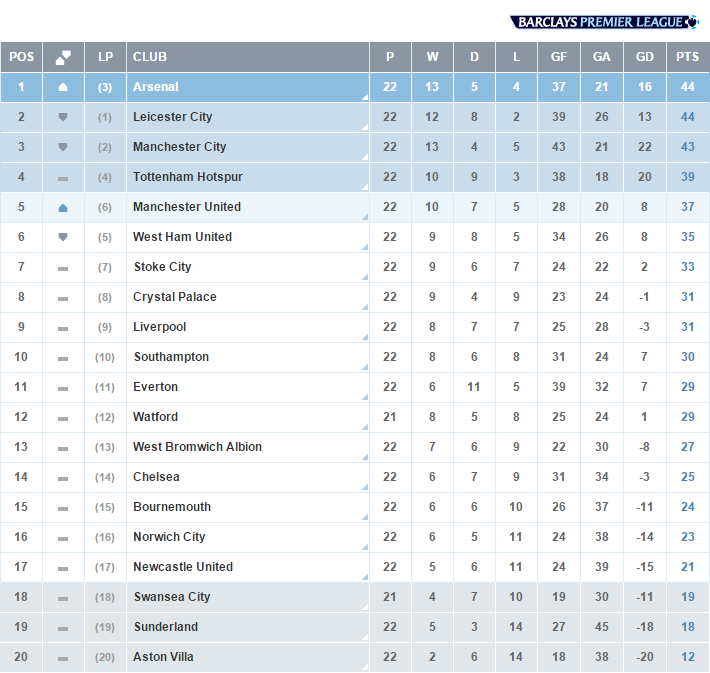 Premier League On Twitter Table After A Dramatic Weekend Here Are