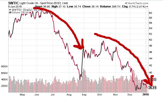 "OIL: down another -1.3% this morning - I guess the Fed calls this ""transitory"", but its not - it's #Deflation https://t.co/Z3Z3P5u42m"