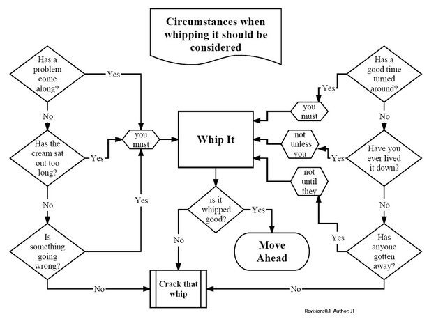 Whip It Diagram