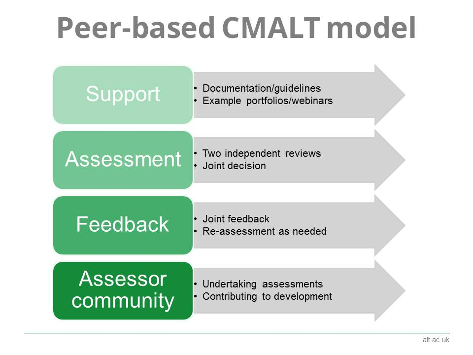 #CMALT is designed to be supportive with peer feedback at the heart of the process  #elearninged https://t.co/cjuF8gT6bJ