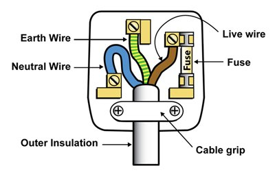 pat mcardle on twitter wiring a plug made simple use as nzs 3112 rh whyyoudothis com ac plug wire colors ac power plug wire colors