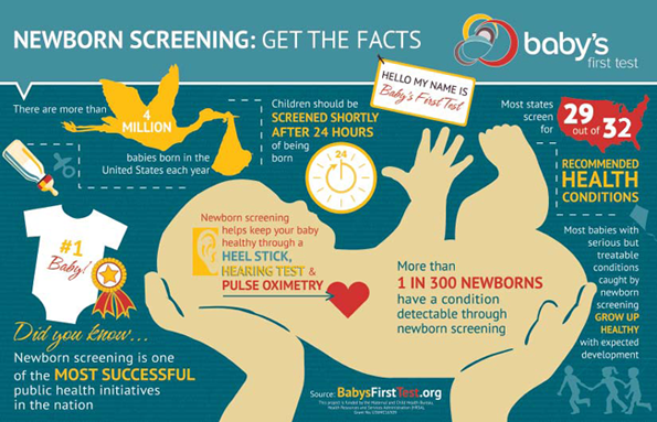 It's Ntl #BirthDefectPreventionMonth @ #HRSA supports newborn screenings for all babies→https://t.co/QfHTIuWc6D https://t.co/IFAfoQDkEC