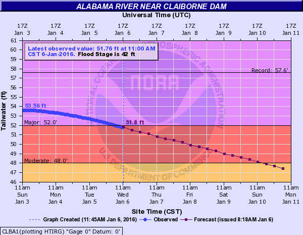 alabama river stage claiborne