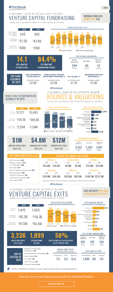 A great visual summary of global #VC activity in 2015 https://t.co/g97l3kSDTW via @PitchBook https://t.co/EvWO6uvd0D