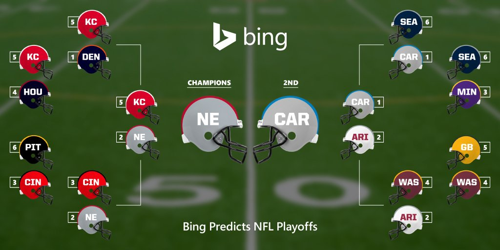 1 of these teams goes home a champion. See who #BingPredicts will win #football's #BigGame. https://t.co/Ao0v1uwijc https://t.co/PSS9FJoYAw