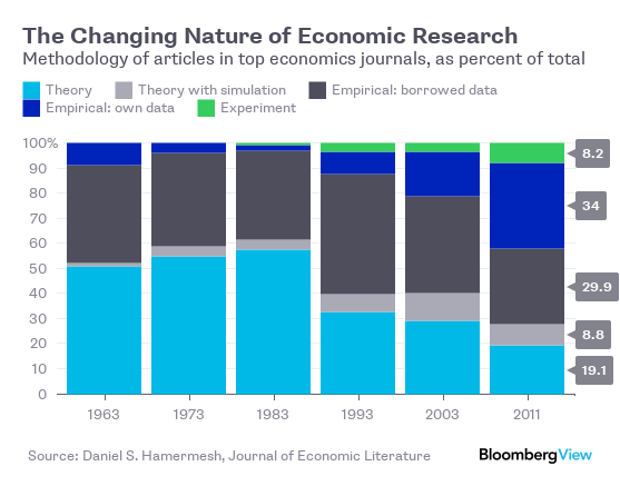 The economics profession's striking shift from theory to data https://t.co/pJCHzuAaHu https://t.co/KOqOLm1KJg