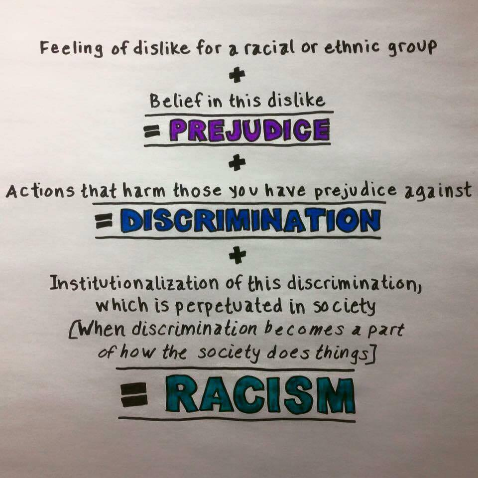 an analysis of the topic of the institutional racism and prejudice Stereotypes, prejudice, and discrimination learning objectives by the end of this section,  learn more about institutional racism at wwwsplcenterorg.