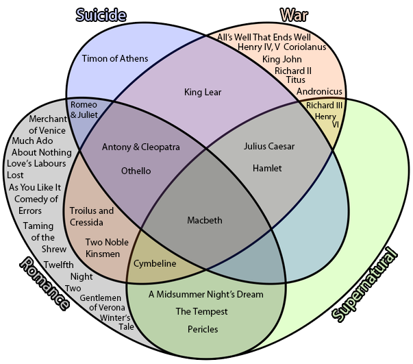 I'm not sure what to label this. How often do you see a 4 part Venn Diagram of Shakespeare? https://t.co/fHy9UKKEFH https://t.co/l5sAj1OQer