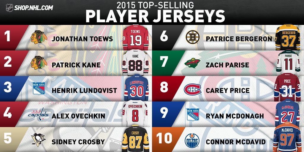 10abd432d92 *drumroll please* The top 10 player jerseys sold on @NHL_Shop in 2015  are... http://s.nhl.com/6017BnWDF pic.twitter.com/EazkcrDgpF