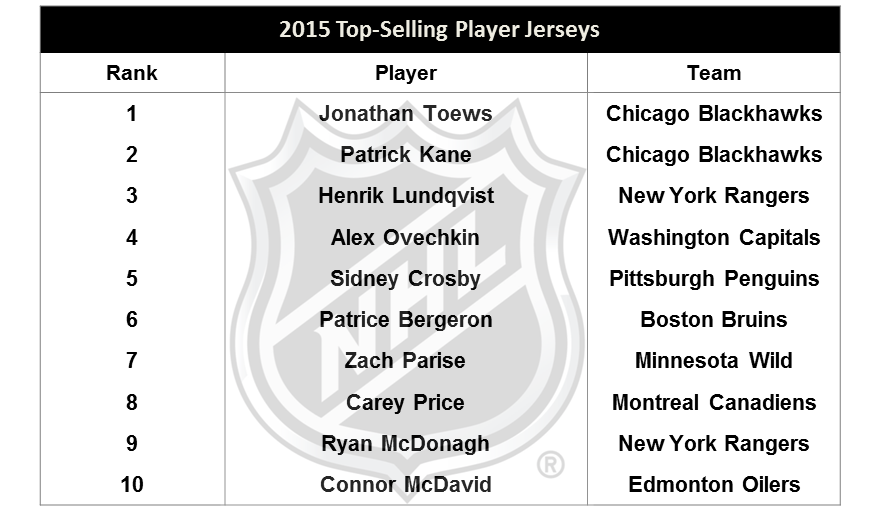 3b4be3cbc 2015 Top-Selling Player Jerseys on http://shop.nhl.com :pic.twitter .com/2IX135ack3