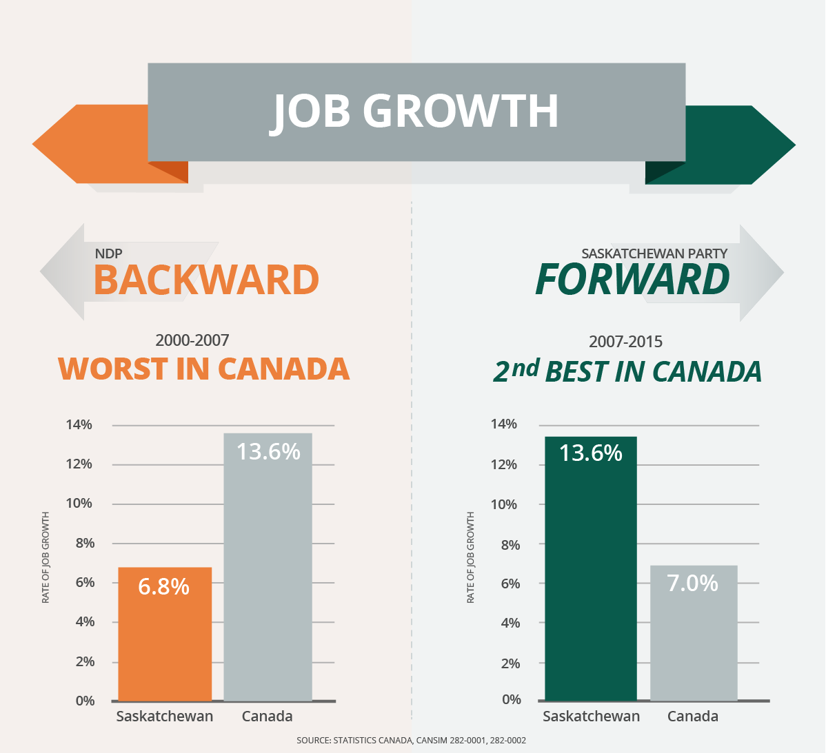 From WORST job creation record in Cda under @Sask_NDP to now 2nd best in the nation. Let's keep #SaskStrong #skpoli