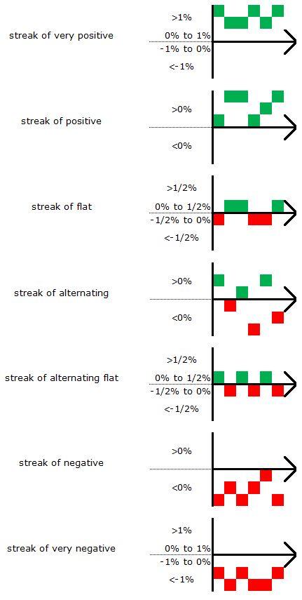 Streak patterns