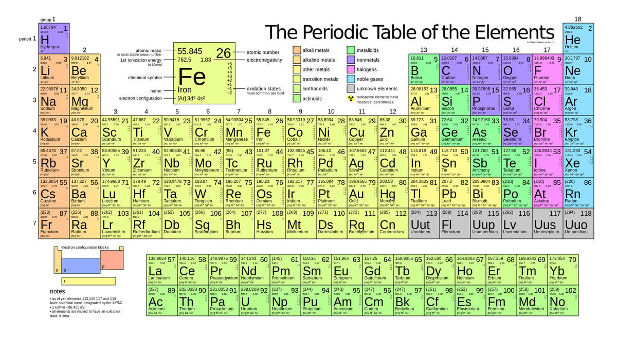 Popular Science On Twitter Four New Elements Were Added To The