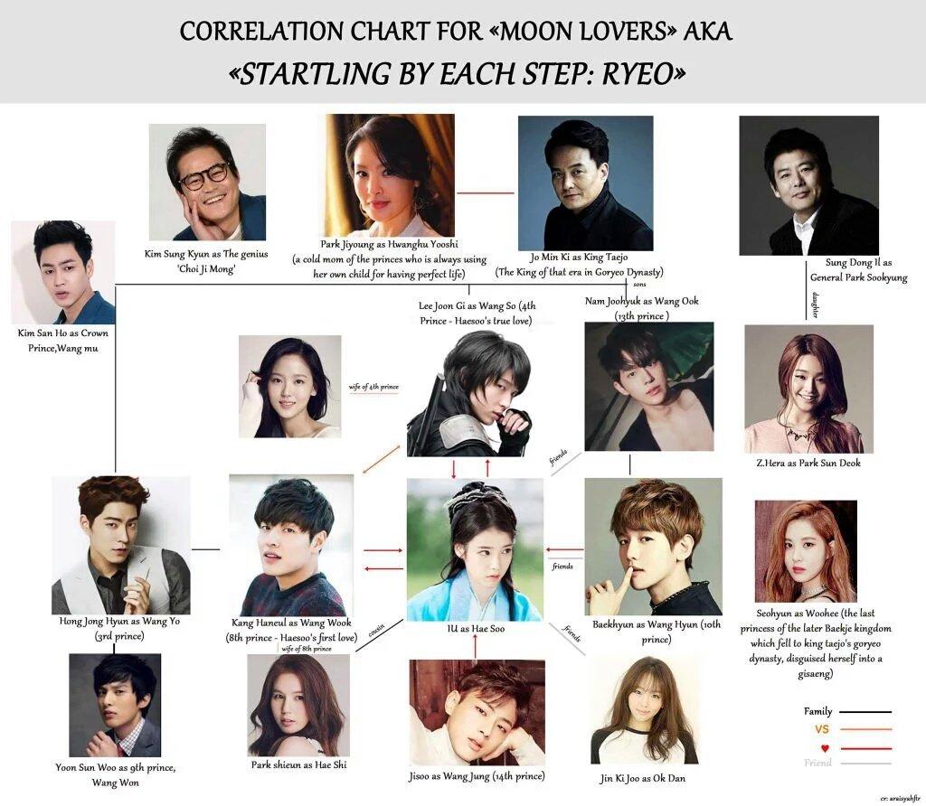 """IU INDONESIA on Twitter: """"Moon Lovers' relationship chart in English ..."""