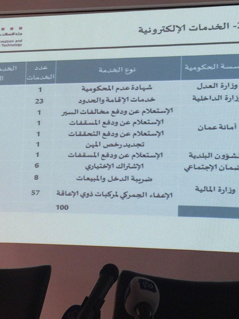 ملخص ال ١٠٠ خدمة التي تم اطلاقها في المرحلة الاولى من التحول الالكتروني @MoICTJO @jordanegov https://t.co/xN7NYctayW