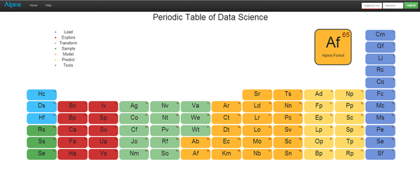 Open Data Science On Twitter Interactive Periodic Table Of