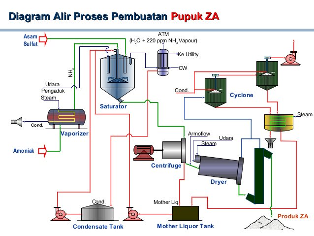 Musdalifah on twitter diagram alir proses pembuatan pupuk za 430 am 10 jan 2016 ccuart Image collections