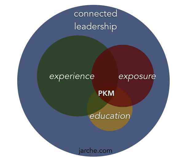 the core competency for network era work https://t.co/A9kFjbwtCO via @HJarche #PKM https://t.co/bdlA8JVDP4