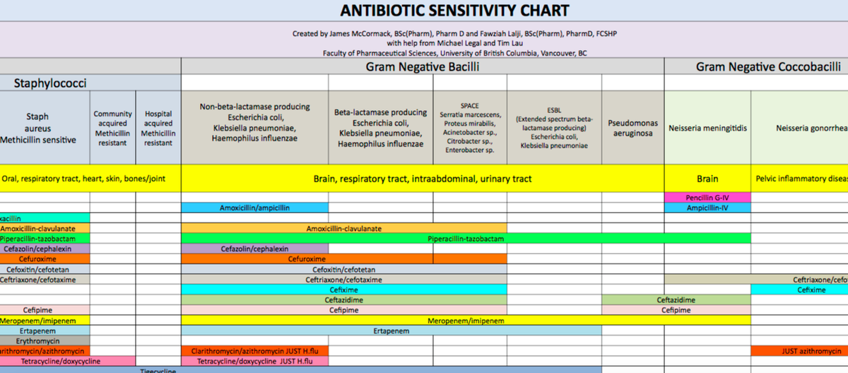 Dr rachel danford np on twitter have you seen this antibiotic